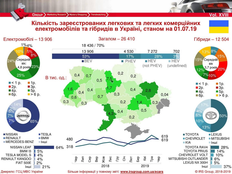 Количество зарегистрированных электрических и гибридных автомобилей в Украине на 01.07.2019 года