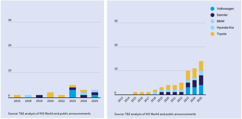 Количество моделей на топливных элементах по маркам на европейском рынке к 2025 году