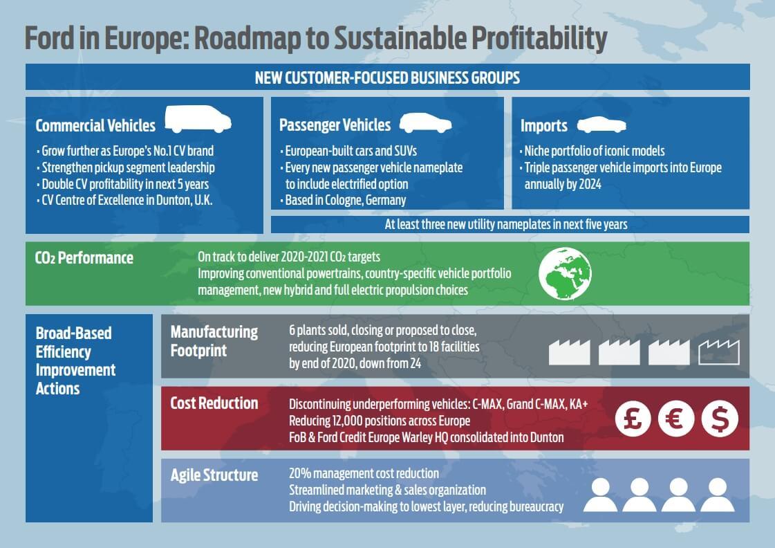 Дорожная карта направлений развития Ford в Европе