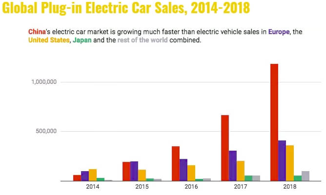 Продажи электромобилей на основных мировых рынках