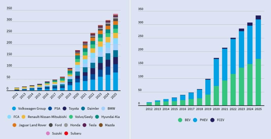 Общее количество моделей BEV + PHEV + FCEV представленных на рынке ЕС к 2025 году