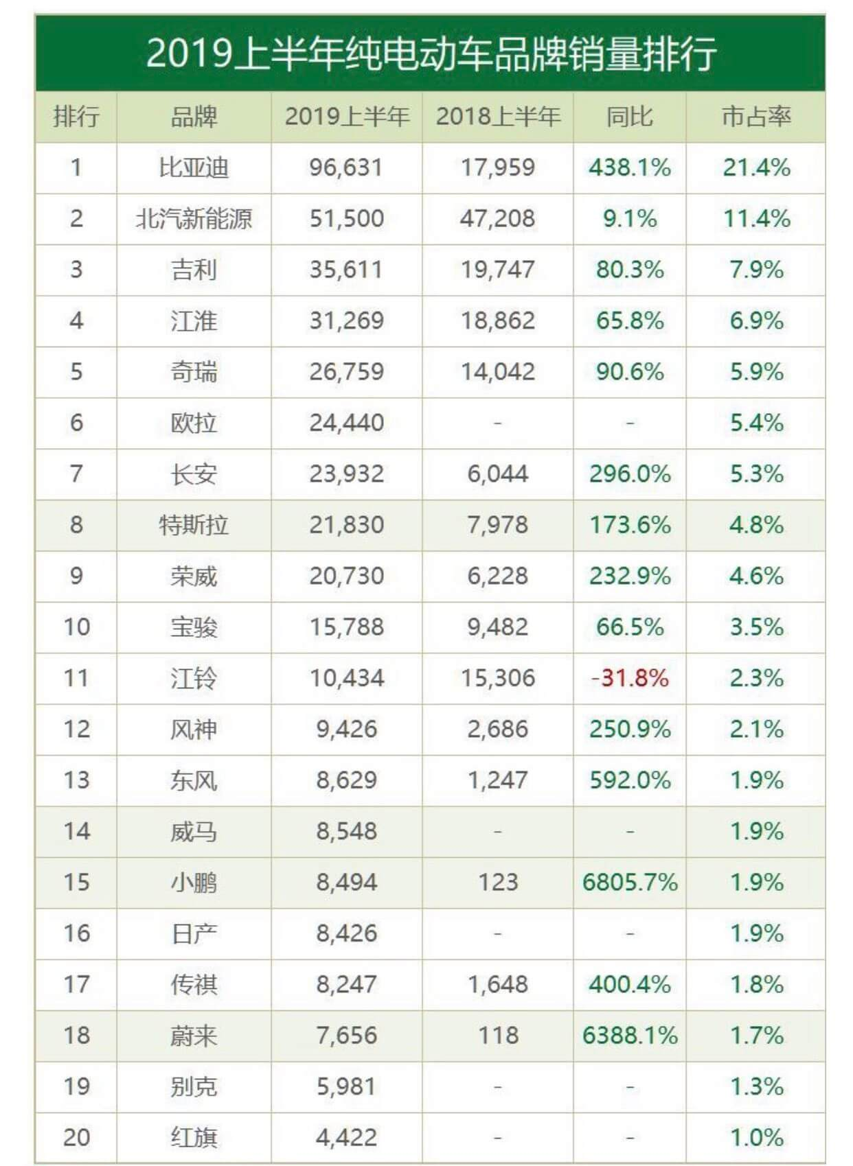 Результаты продаж марок электромобилей вКитае