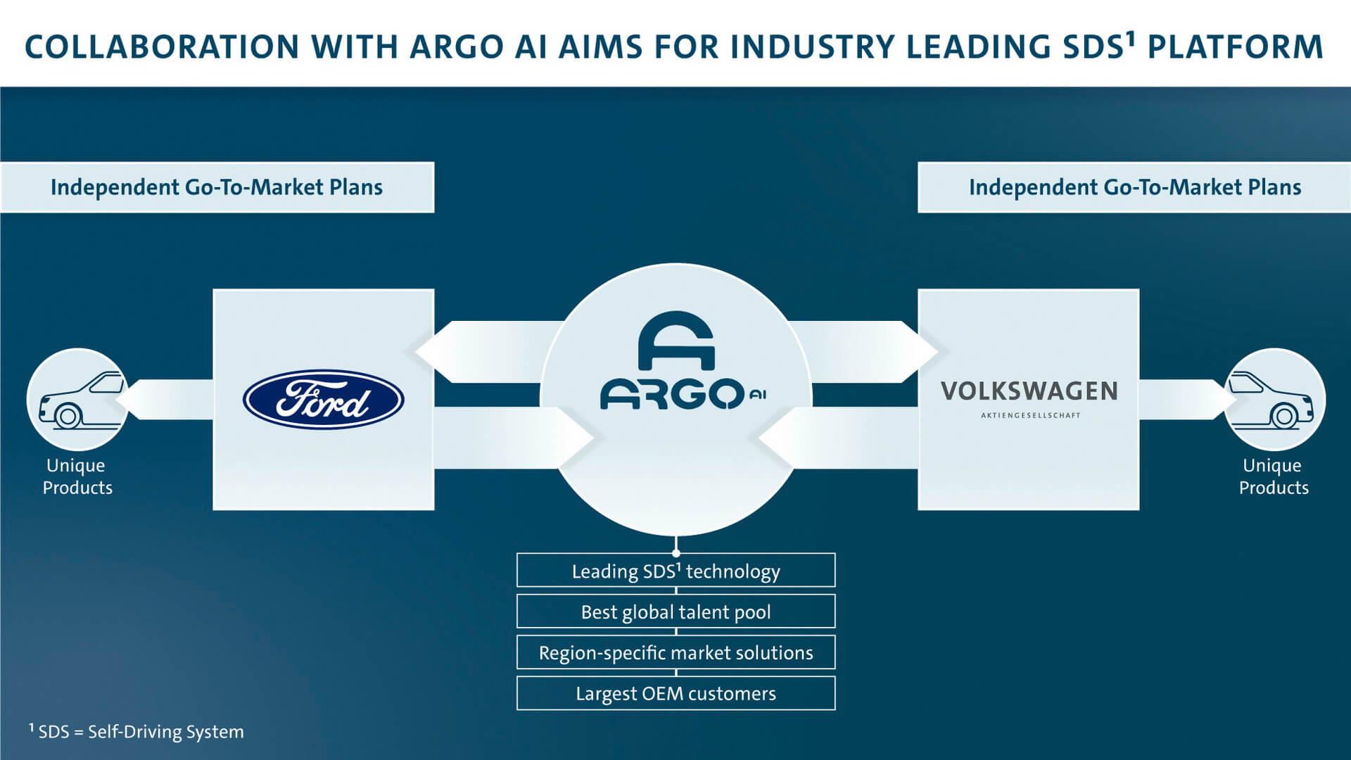 Volkswagen приобретает долю в дочерней компании Ford Argo AI