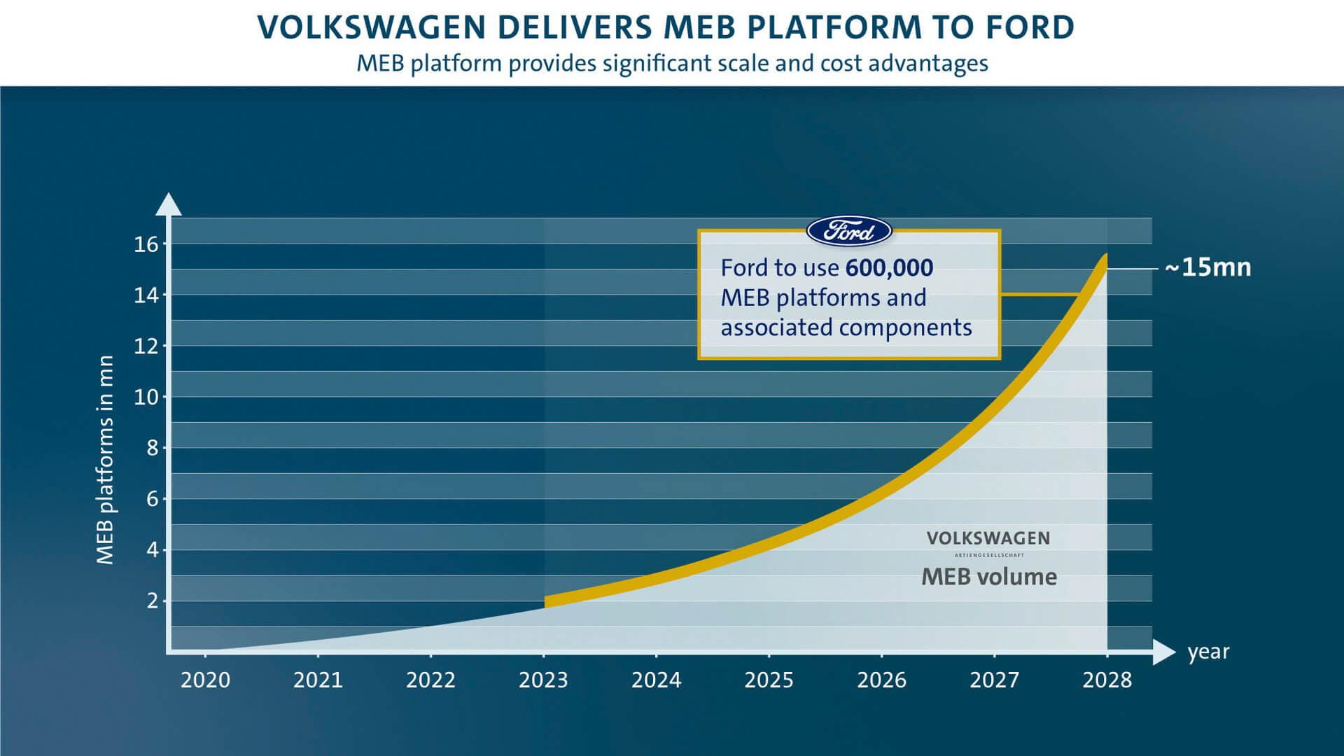 Начиная с 2023 года, Ford будет предлагать первую модель на базе платформы MEB
