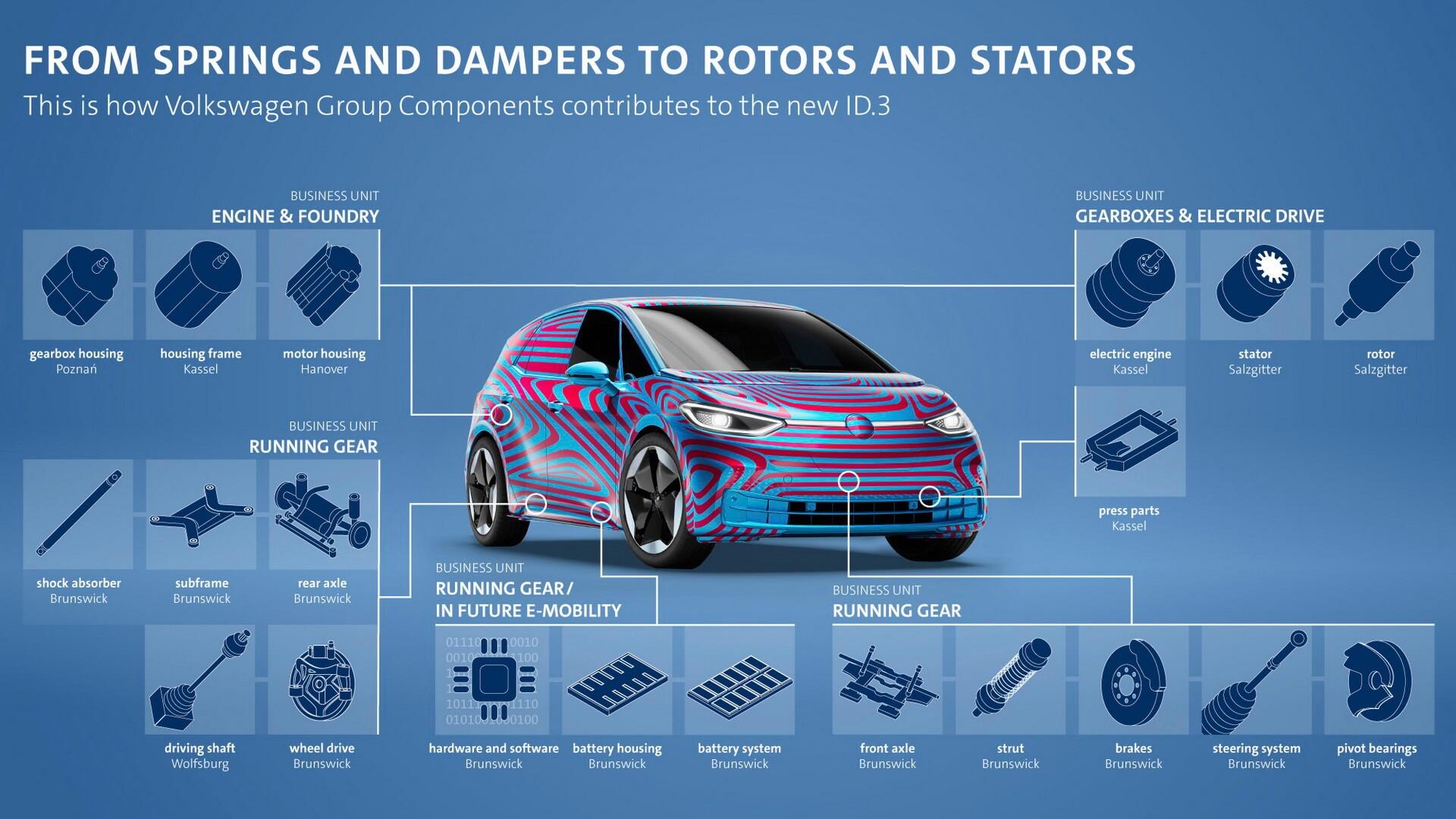 Volkswagen Group Components поставляет многочисленные компоненты и детали для производства Volkswagen ID.3