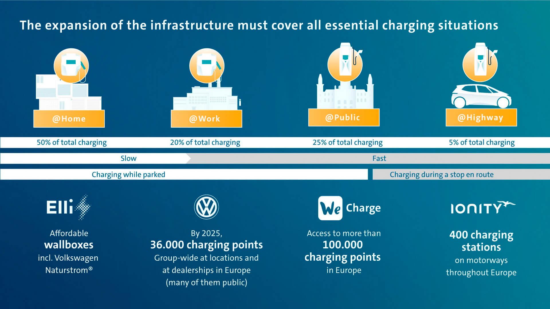 Volkswagen Group начинает расширение своей инфраструктуры зарядки по всей стране