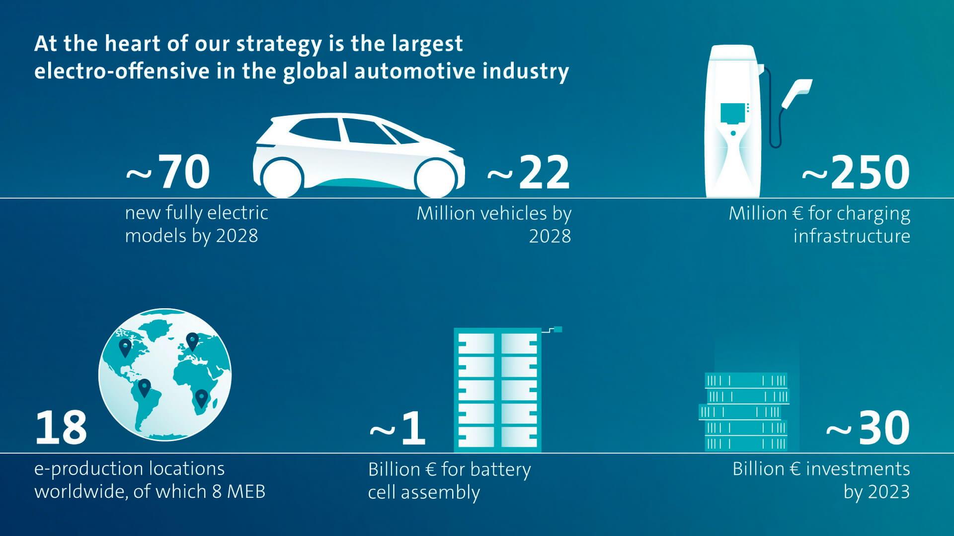 Volkswagen Group лидирует в крупнейшем электромобильном наступлении в автомобильной промышленности
