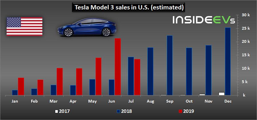 Продажи электромобилей Tesla Model 3