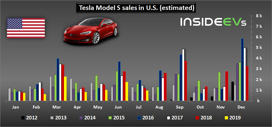 Продажи электромобилей Tesla Model S