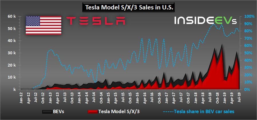 В сегменте полностью электрических автомобилей доля Tesla составила 80%