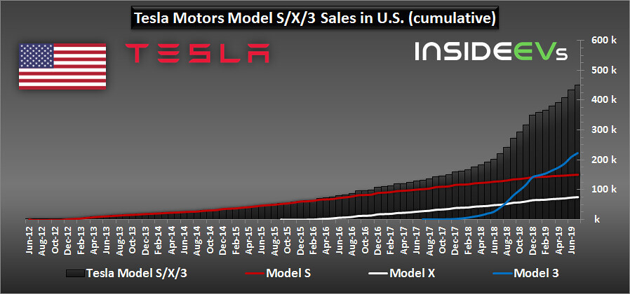 Совокупные продажи электромобилей Tesla