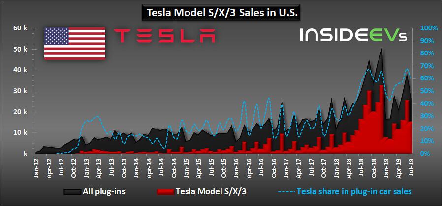 В июле доля Tesla в общем объеме продаж электромобилей в США составила 59%