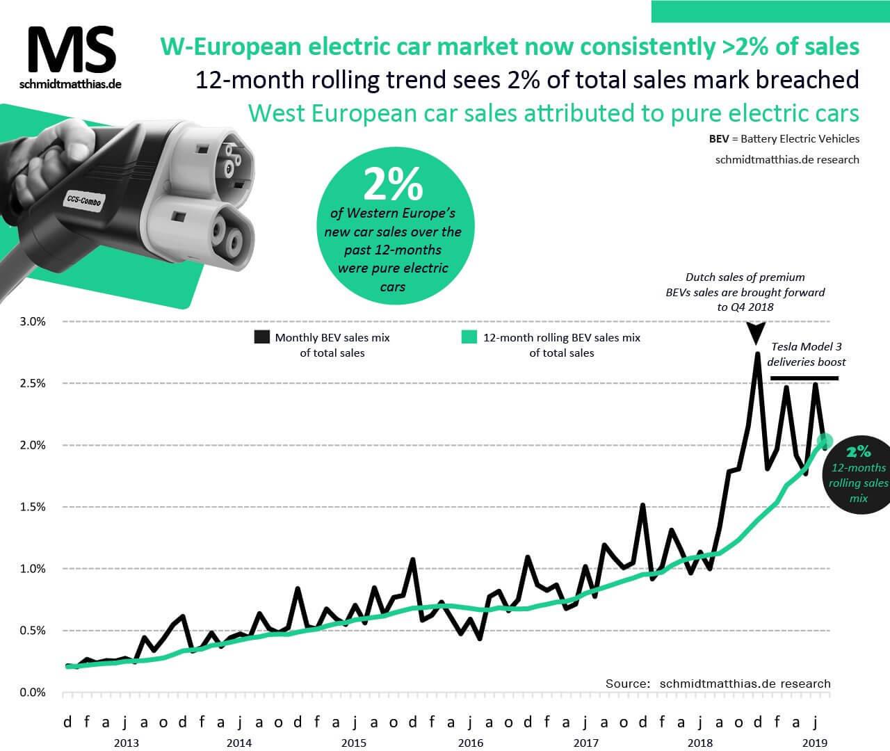 Доля продаж электромобилей вЗападной Европе