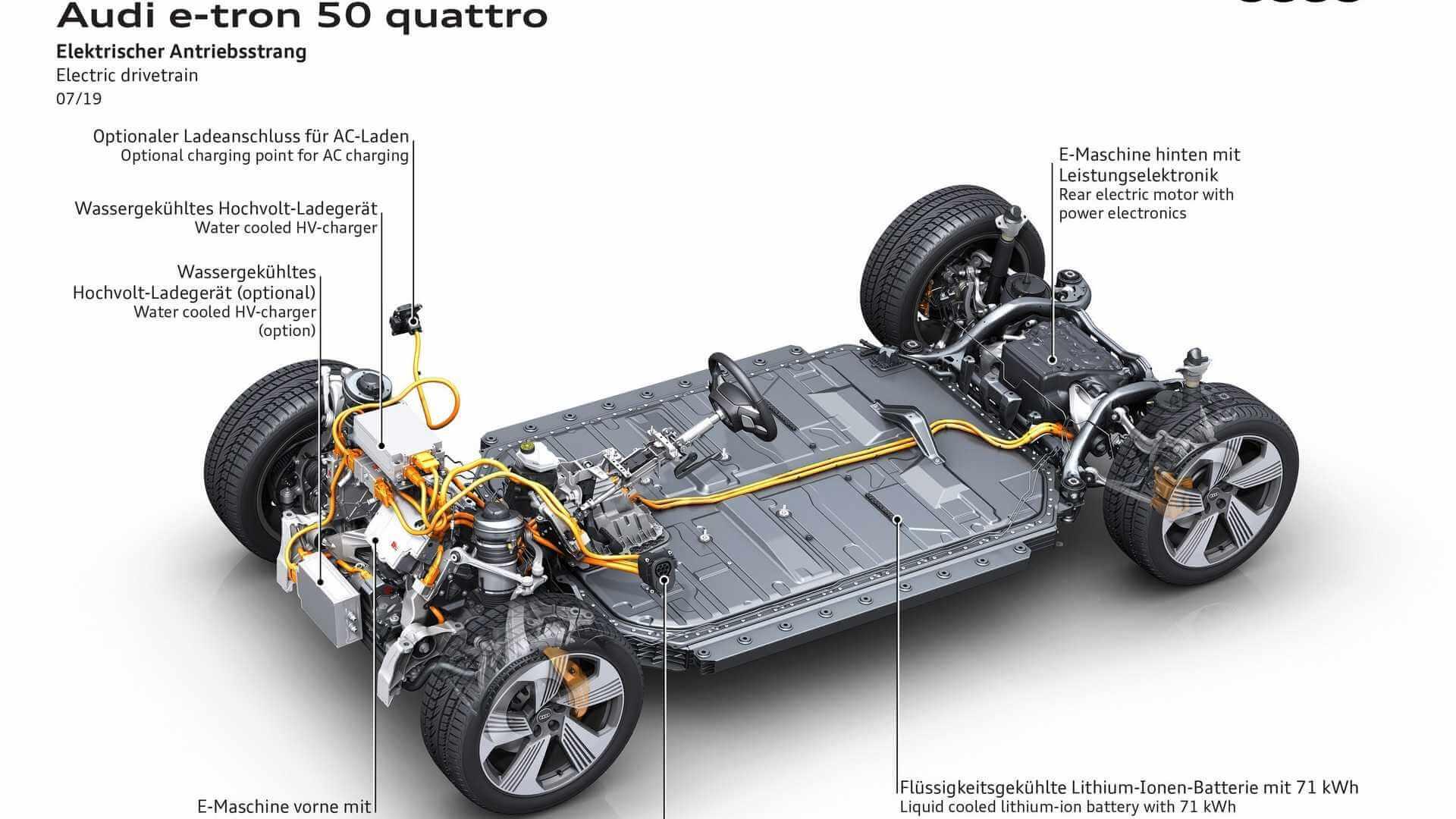 Силовая установка Audi e-tron 50 quattro