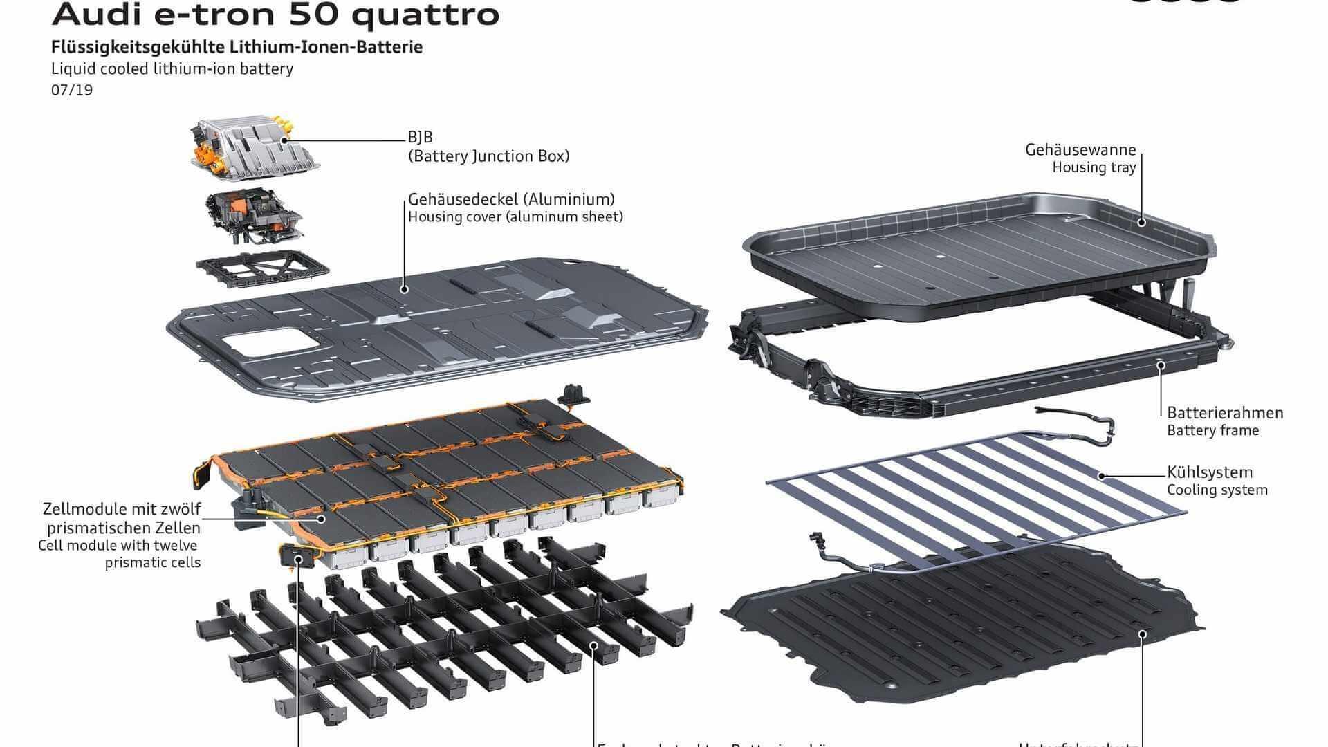Аккумуляторная батарея Audi e-tron 50 quattro