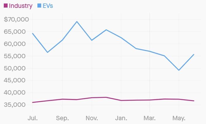 Сравнение средней стоимости электромобилей и автомобилей с ДВС в США