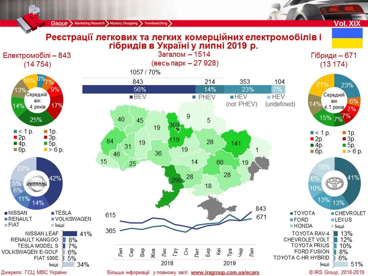 Количество зарегистрированных электрических и гибридных автомобилей в Украине на 01.08.2019 года
