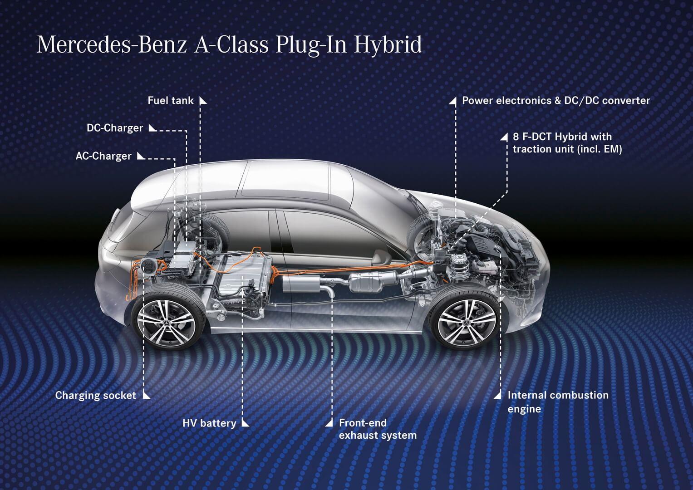 Силовая установка плагин-гибридов Mercedes-Benz 250e A- и B-класса