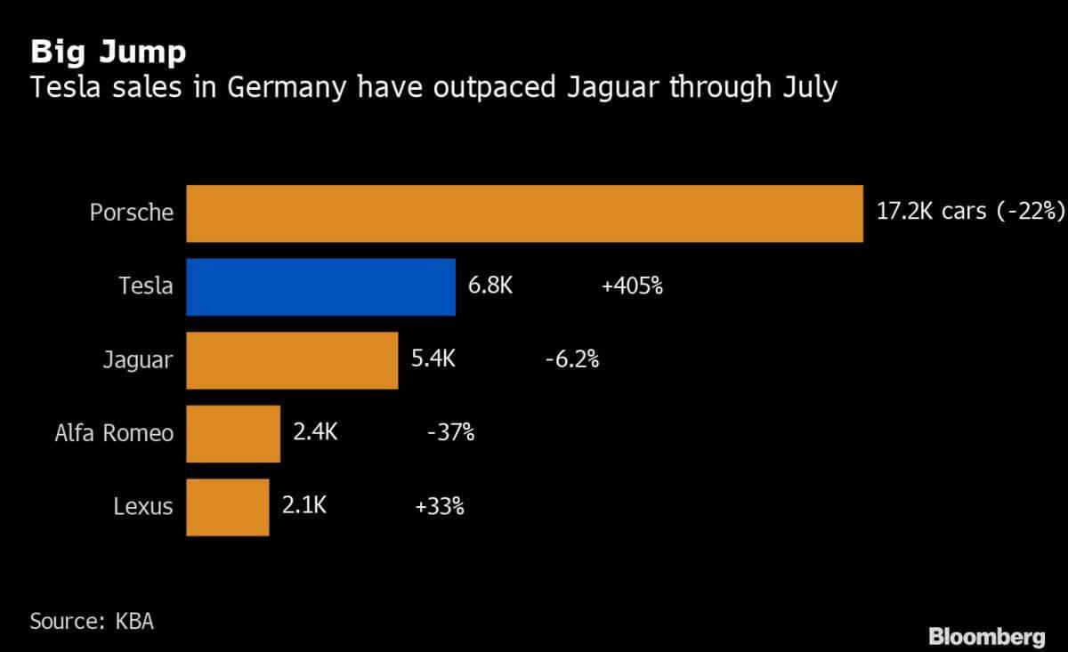 ТОП 5 автомобильных брендов вГермании в 2019 году