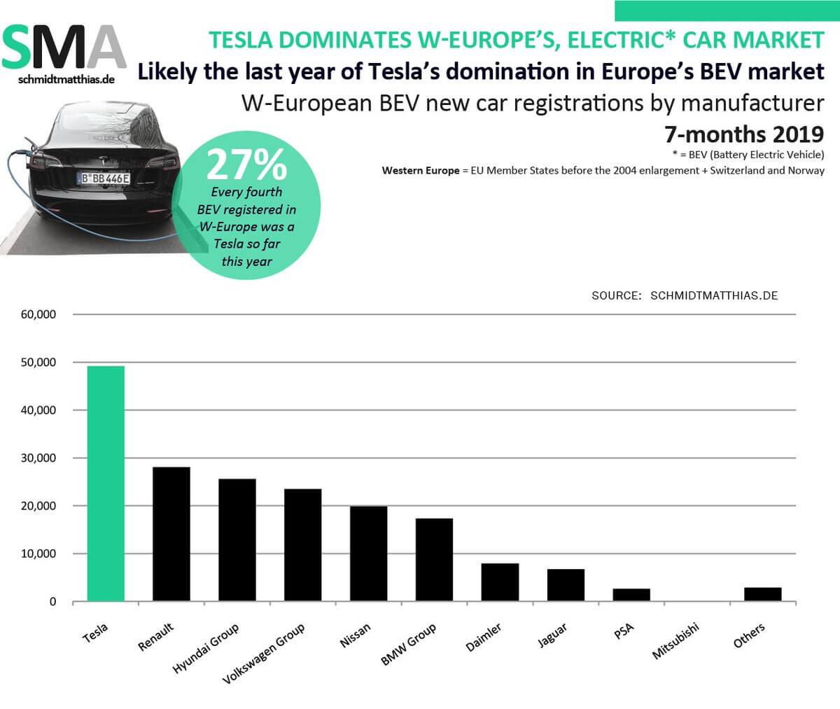 Регистрации электромобилей вЗападной Европе за7месяцев 2019года по производителям