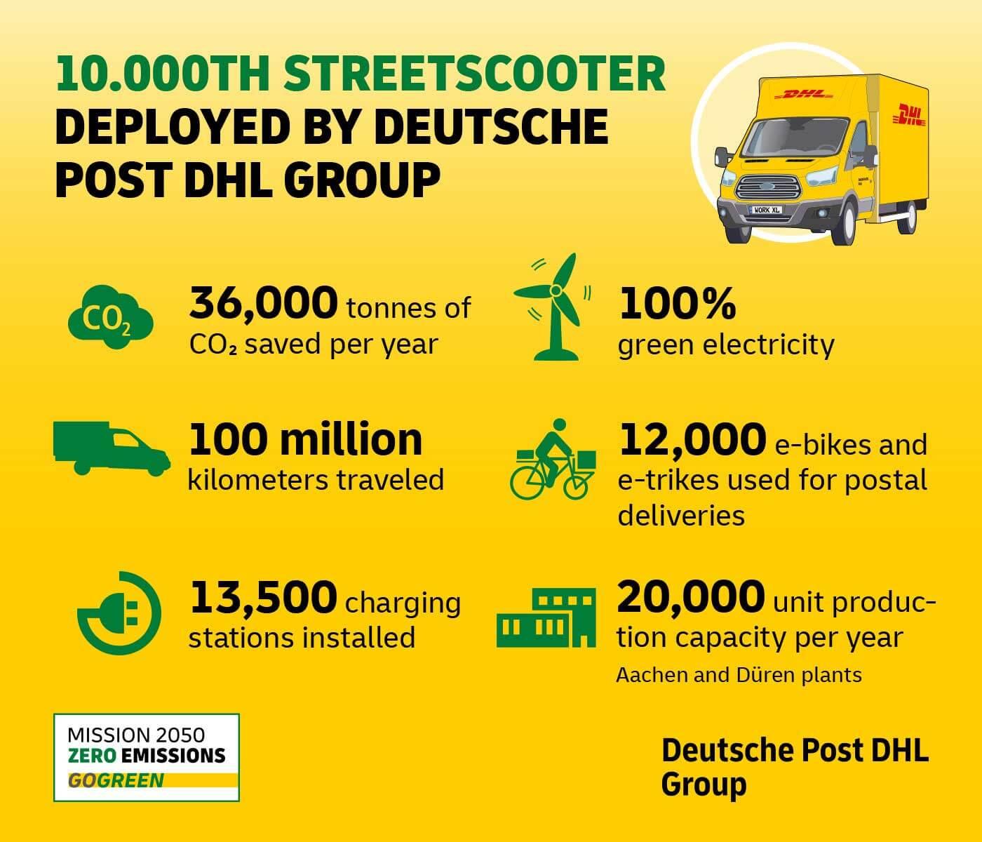 Инфографика использования электрических фургонов StreetScooter