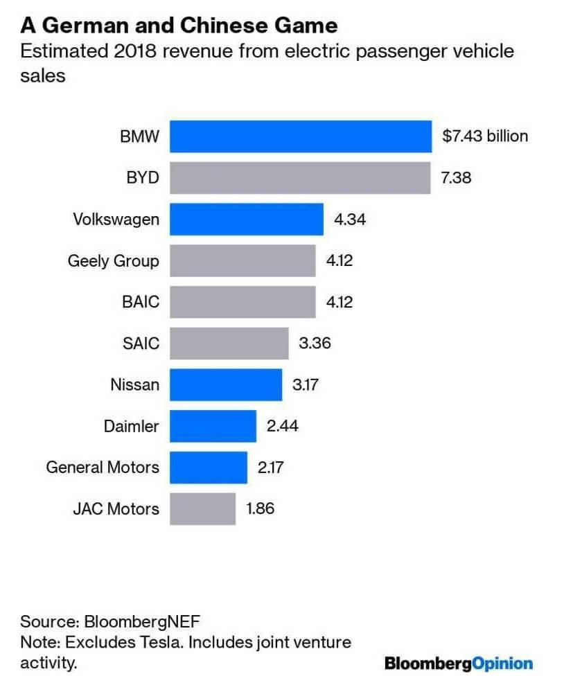 Общий предполагаемый доход от продаж легковых электрических и плагин-гибридных автомобилей в мире в 2018 году