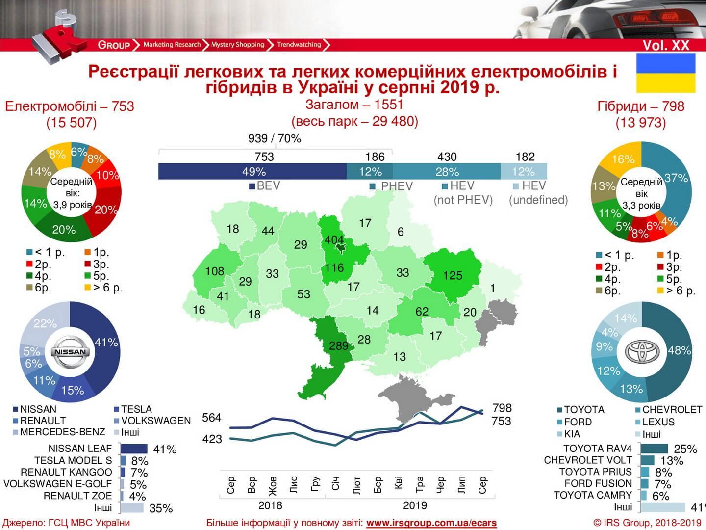 Количество зарегистрированных электрических и гибридных автомобилей в Украине на 01.09.2019 года