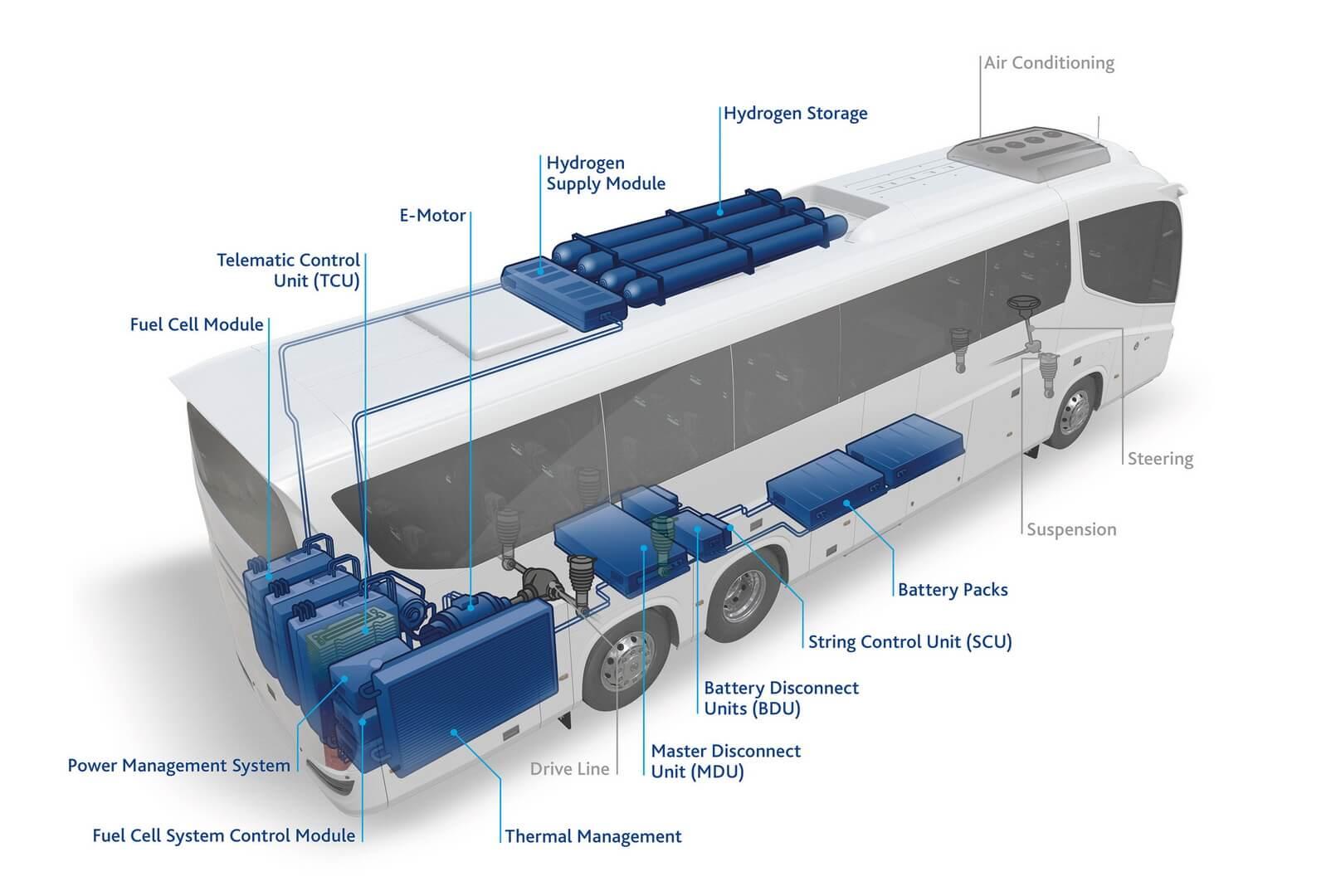 Схема силовой водородной установки автобусов