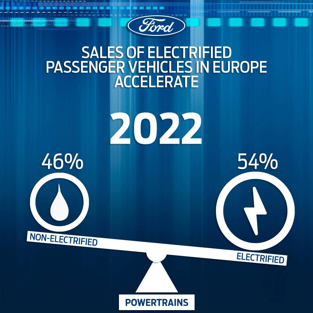 Ford будет продавать больше 50% электрифицированных автомобилей к 2022 году в Европе