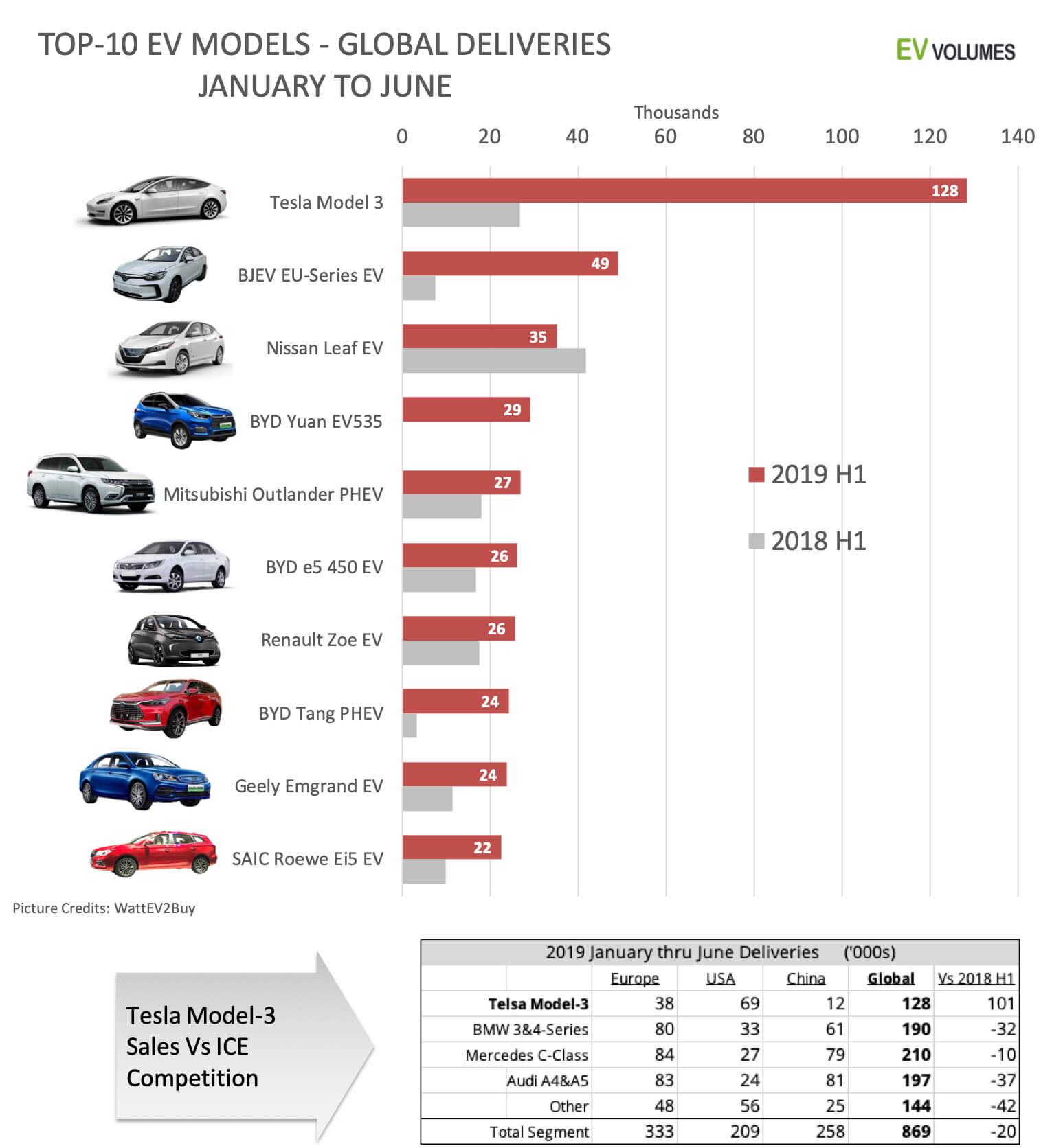 ТОП-10 самых продаваемых электромобилей и плагин-гибридов заянварь-июнь 2019 года