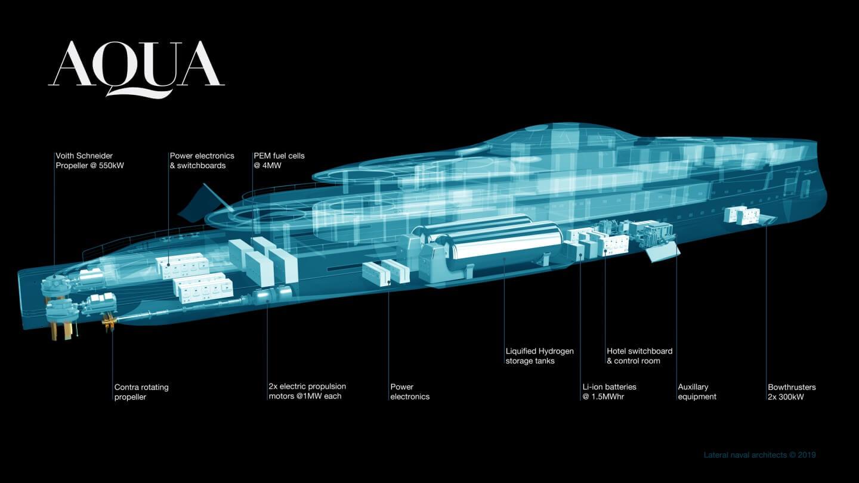 Характеристики силовой установки Sinot Aqua