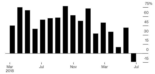 Продажи электромобилей виюле были самыми слабыми завсю историю отслеживаний