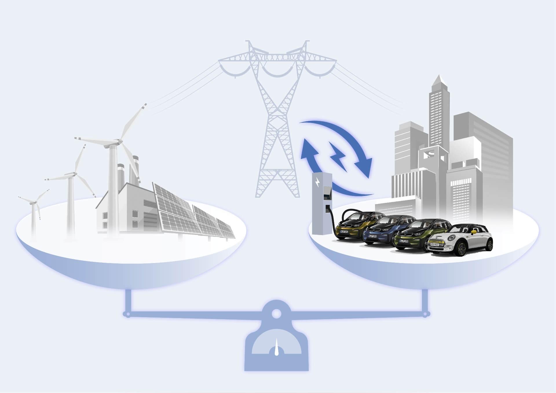 Интеллектуальное управление зарядом может играть роль впредотвращении перегрузки энергосети иотдавать приоритет зеленому электричеству