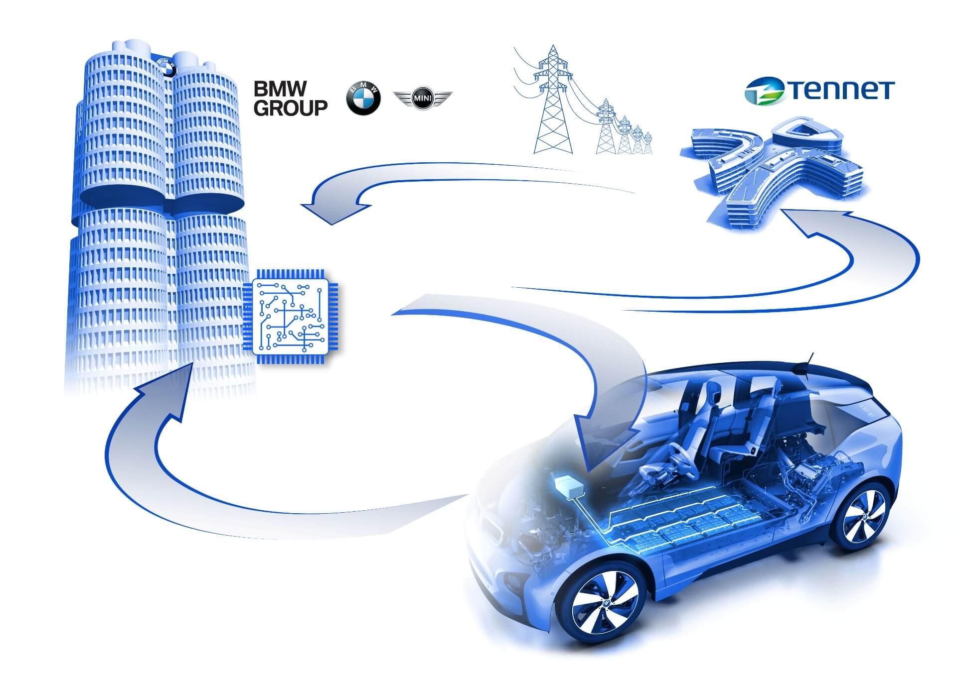 BMW разрабатывает с TenneT новую стратегию зарядки для электромобилей, чтобы поддерживать стабильность электросети
