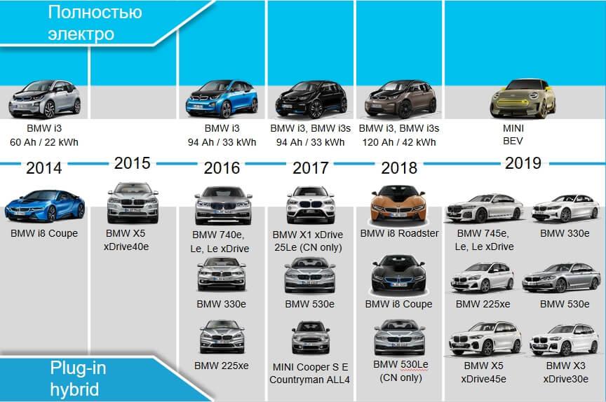 Дорожная карта электрифицированных автомобилей BMW на 2019 год