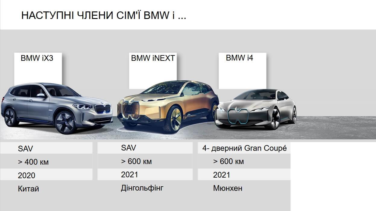 Будущие модели электромобилей семейства BMW i