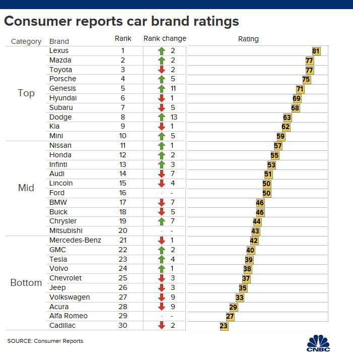 Рейтинг надежности марок автомобилей согласно Consumer Reports