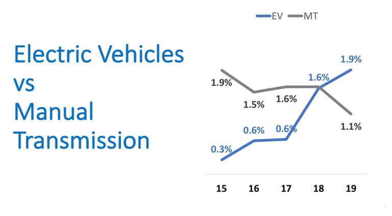 Американцы больше предпочитают электромобили чем автомобили с механической КПП