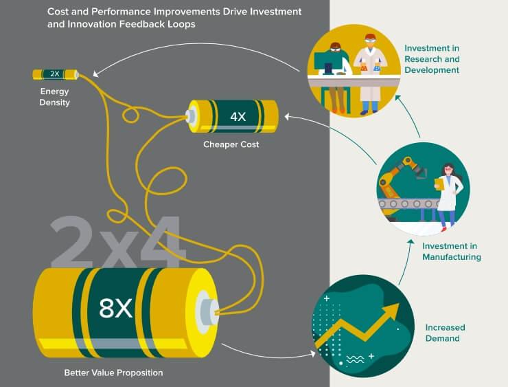Батареи становятся дешевле и мощнее быстрее прогнозов аналитиков