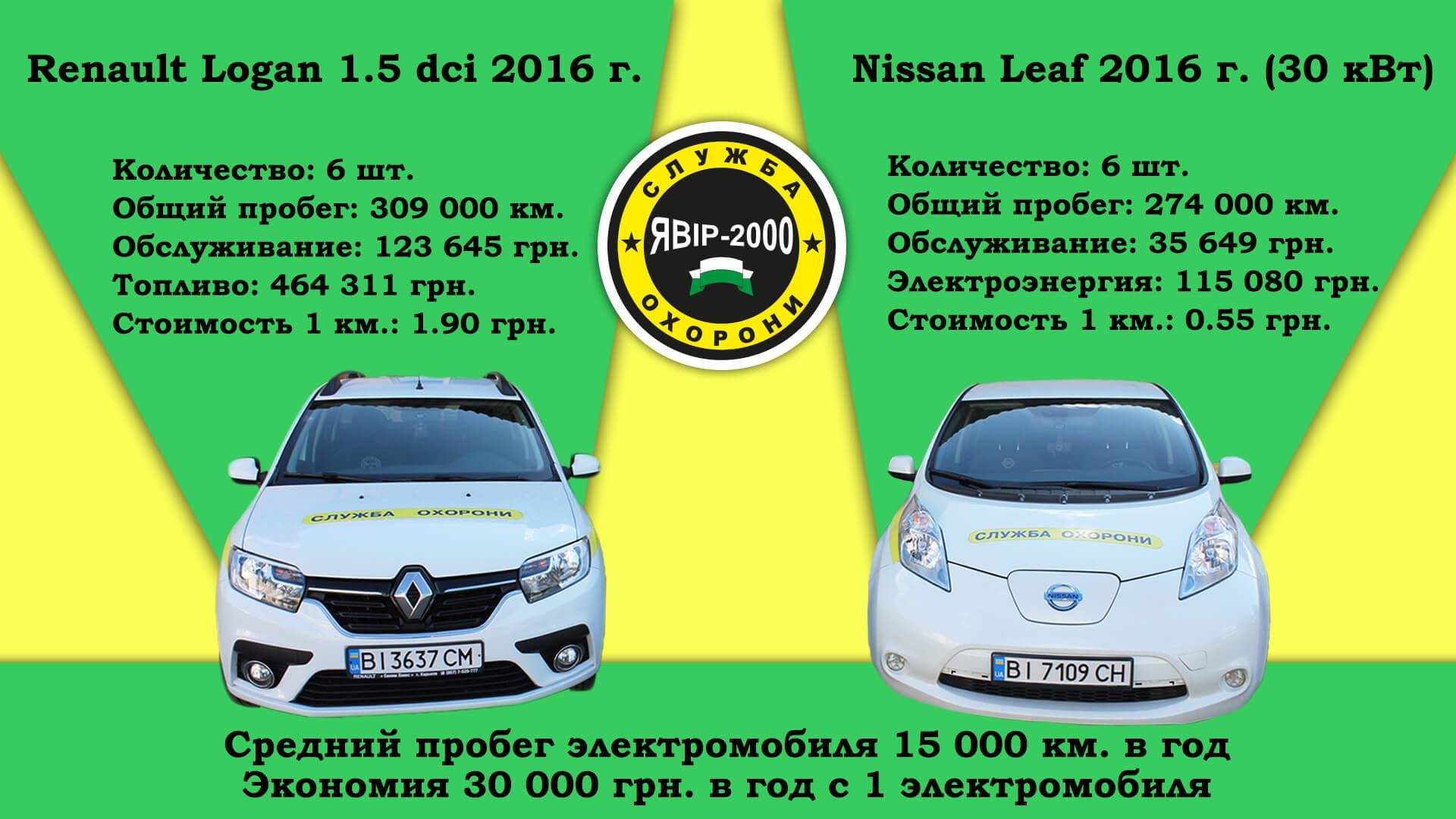 Сравнение затрат на эксплуатацию Renault Logan1.5 dci 2016 года иNissan Leaf 30кВт⋅ч 2016 года