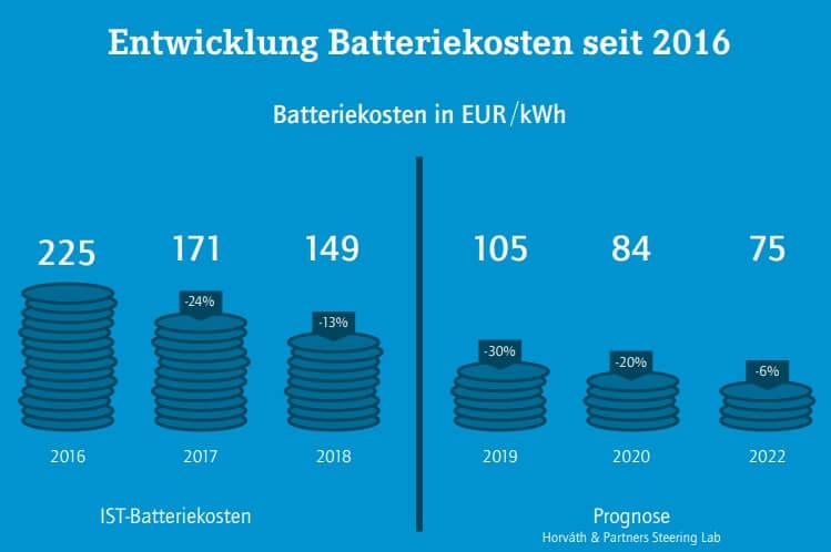 Падение цен на аккумуляторные батареи в €/кВт⋅ч с 2016 по 2022 год