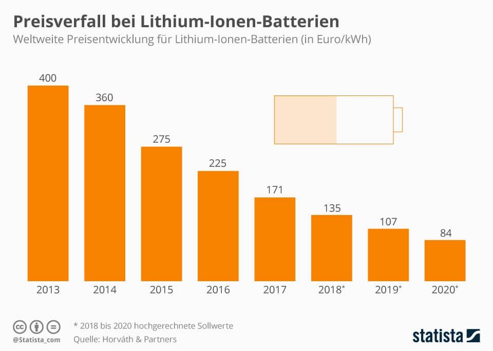 Падение цен на аккумуляторные батареи в €/кВт⋅ч с 2013 по 2020 год