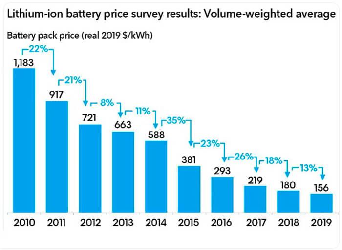Цены на аккумуляторы для электромобилей с 2010 по 2019 год
