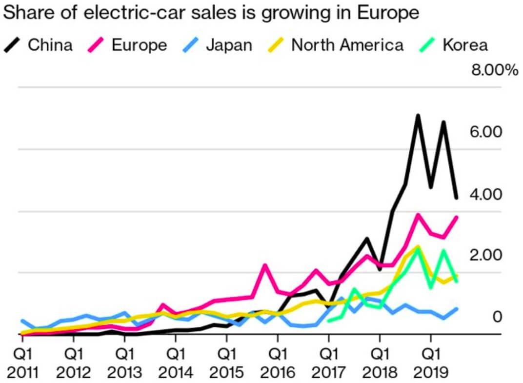 Продажи электромобилей на ключевых мировых рынках с 2011 года по 4 квартал 2019 года
