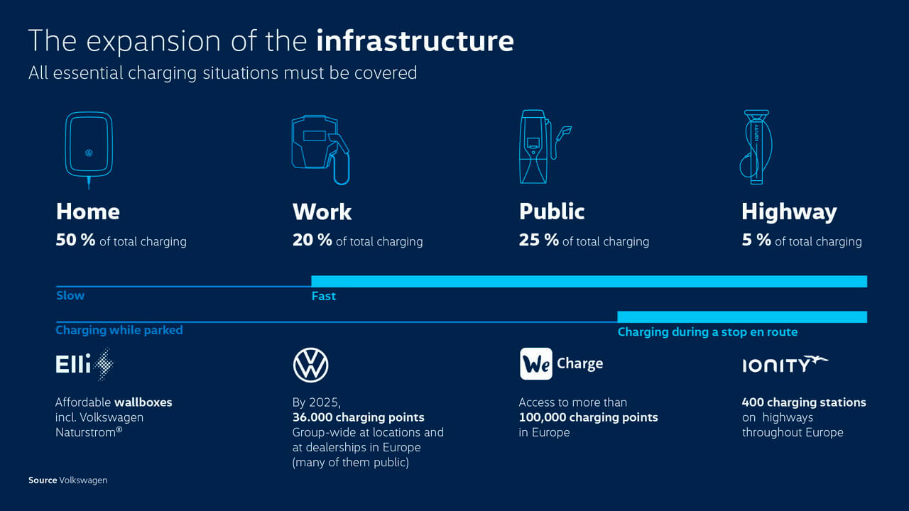 Параллельно с началом продаж электромобилей Volkswagen Group начинает всестороннее расширение своей зарядной инфраструктуры