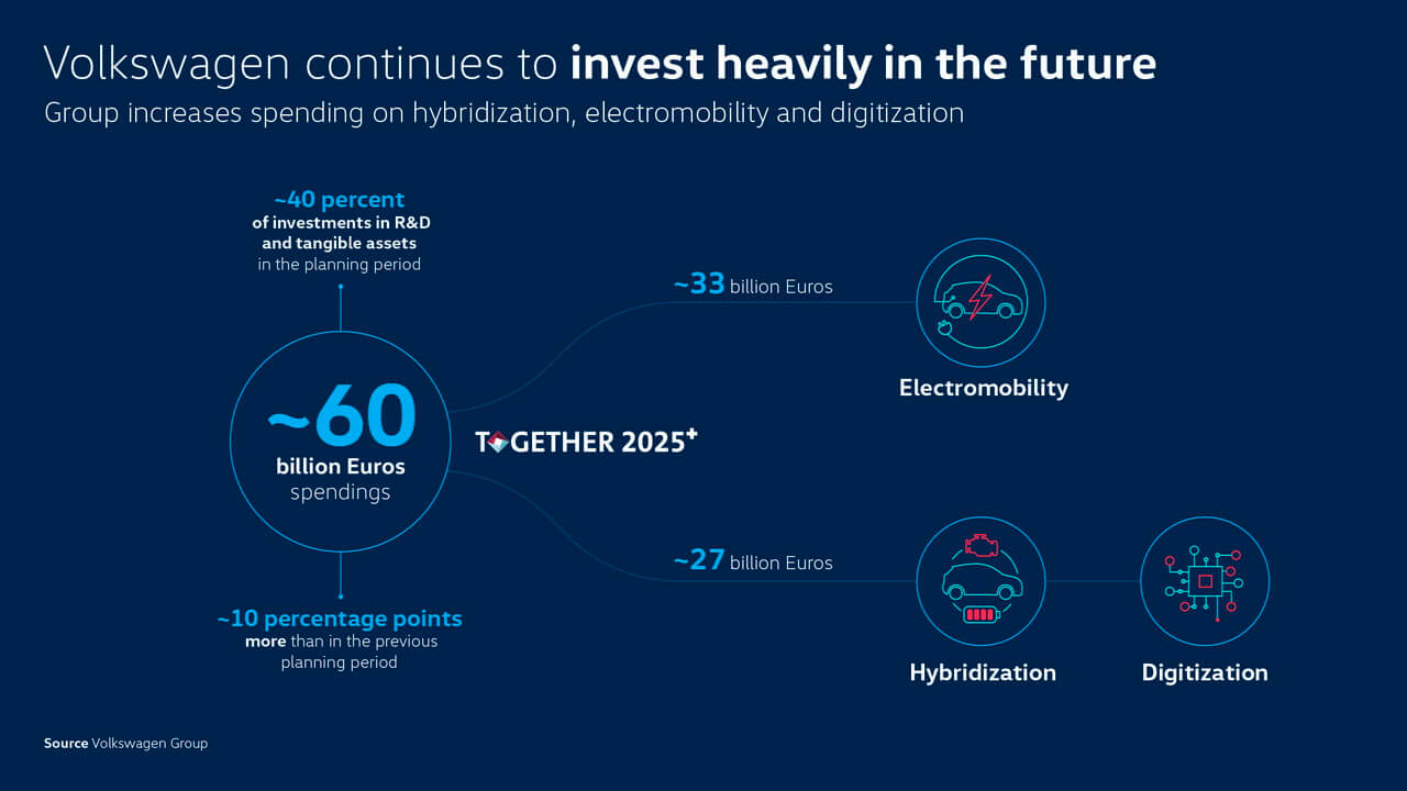 Электромобильность составляет более половины бюджета Volkswagen на исследования и разработки