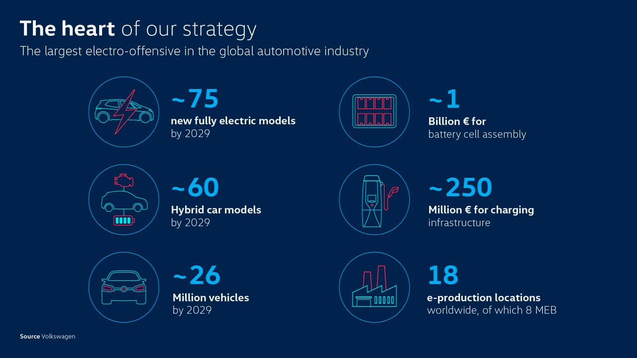 Volkswagen представит до 75 электрических и около 60 гибридных моделей к 2029 году