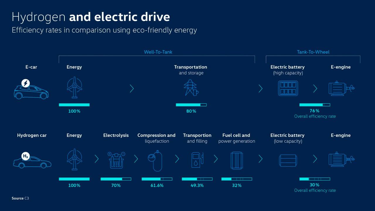 Потери энергии у электромобиля на водороде значительно больше, чем у аккумуляторного электромобиля