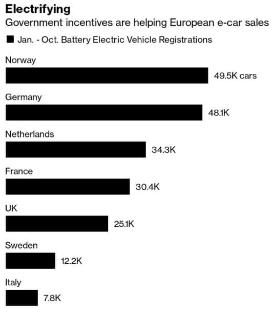 Продажи электромобилей на ключевых европейских рынках с января по октябрь 2019 года