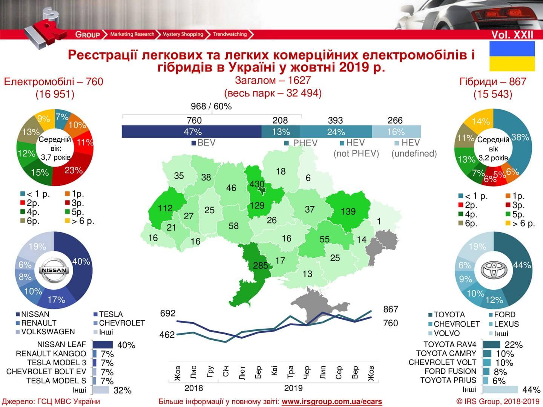 Количество зарегистрированных электрических и гибридных автомобилей в Украине на 01.11.2019 года